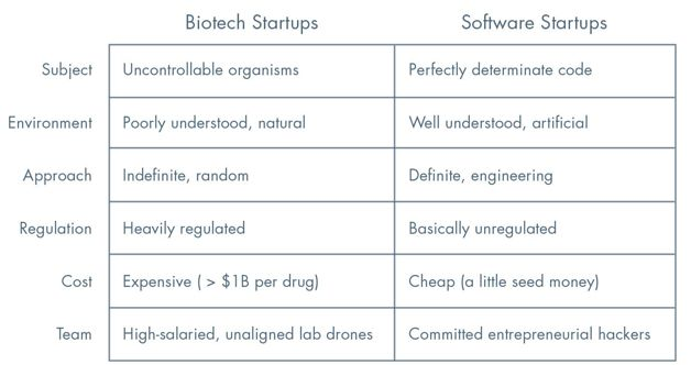 Biotech startups vs. Software startups