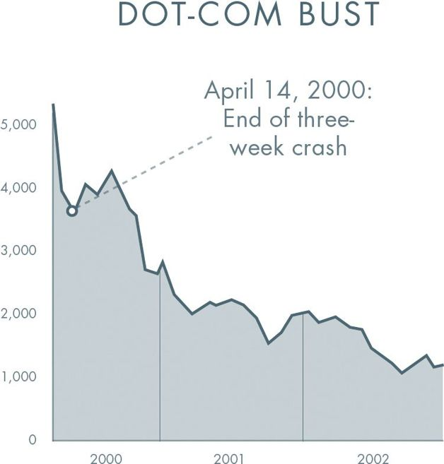 Dot com crashed from NASDAQ 5048 to 3321