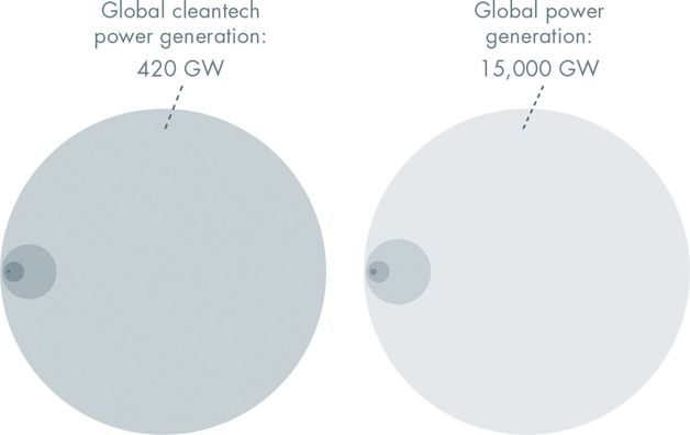 Global cleantech power generation, Global power generation
