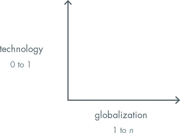 Technology (0 to 1), Globalization (1 to n)
