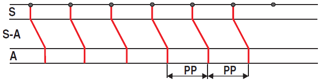 Laddergram sinus rhythm, P waves, pp interval
