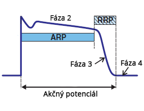 Mechanism of arrhytmias, Early After-depolarization, Delayed Afterdepolarization